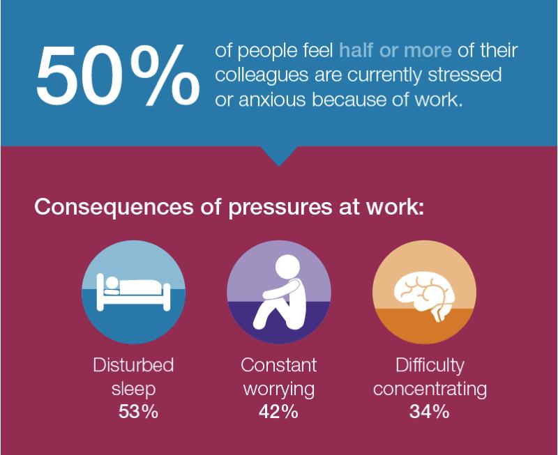 employee wellbeing pressure