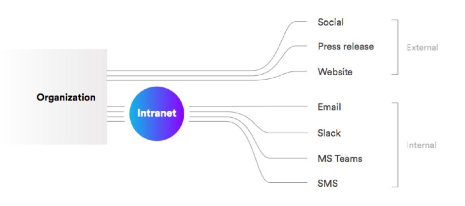 organizational communication channels via intranet